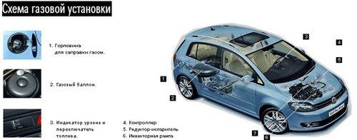 Принцип работы ГБО на автомобилях